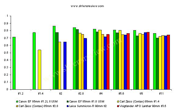 тест объективов 85мм