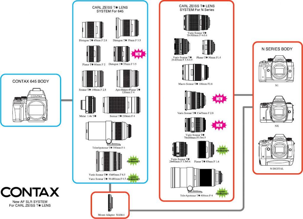 схема совместимости объективов и камер с N-байонетом