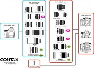 Совместимость объективов и камер Contax 645 и Contax N