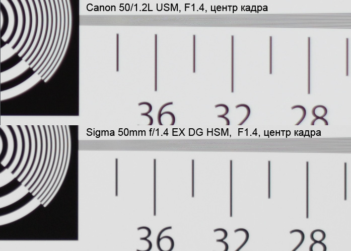 Сравнение SIGMA AF 50 mm F/1.4 EX DG HSM с Canon 50/1.2L USM по резкости