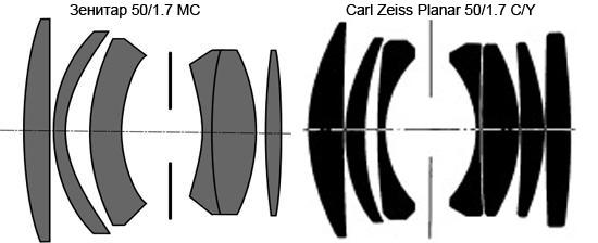 Оптические схемы Carl Zeiss Planar 50/1.7 C/Y и Зенитар 50/1.7 MC
